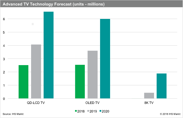 IHS: 2 Million 8K TVs Will Ship in 2020