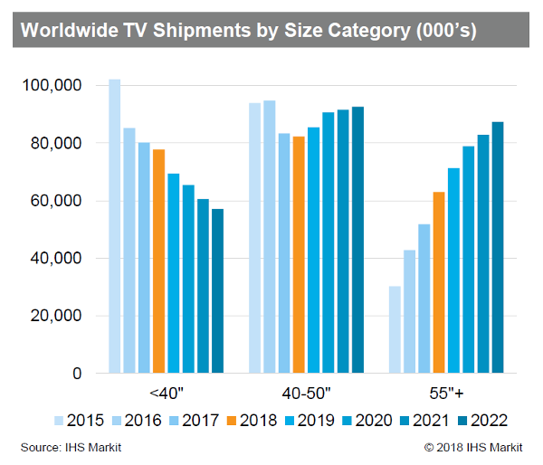 Global Outlook for Advanced TV Tech Is Strong