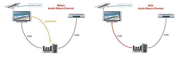arc wiring diagram hdmi audio return channel conundrum sound vision hdmi audio return channel conundrum