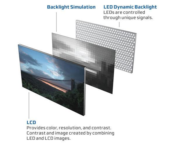 led backlighting vs edgelighting sound vision. Black Bedroom Furniture Sets. Home Design Ideas