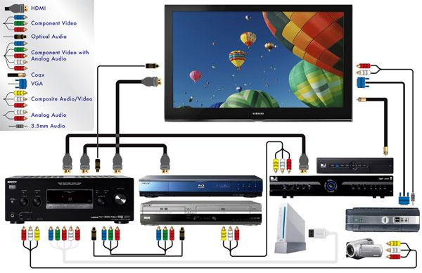 how to connect a blu ray player sound vision. Black Bedroom Furniture Sets. Home Design Ideas