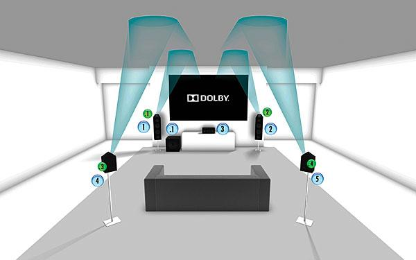 The Ultimate Test: Dolby Atmos vs  Dolby Atmos | Sound & Vision