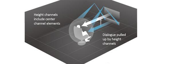 How Do I Make Movie Dialogue Sound Clear? | Sound & Vision